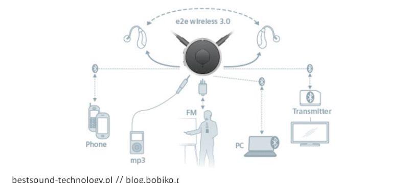 Siemens EasyTek - flow dzialania